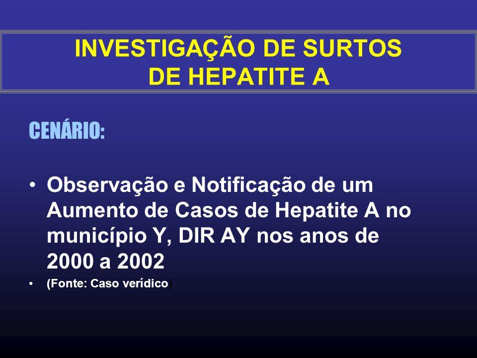 CENÁRIO: Observação e Notificação de um Aumento de Casos de Hepatite A no município Y, DIR AY nos anos de 2000 a 2002 (Fonte: Caso verídico) INVESTIGAÇÃO DE SURTOS DE HEPATITE A