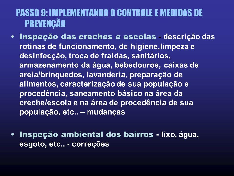 PASSO 9: IMPLEMENTANDO O CONTROLE E MEDIDAS DE PREVENÇÃO O que ocorreu nos Bairros de SD e ST, no primeiro semestre de 2001 (recrudescendo em abril, m