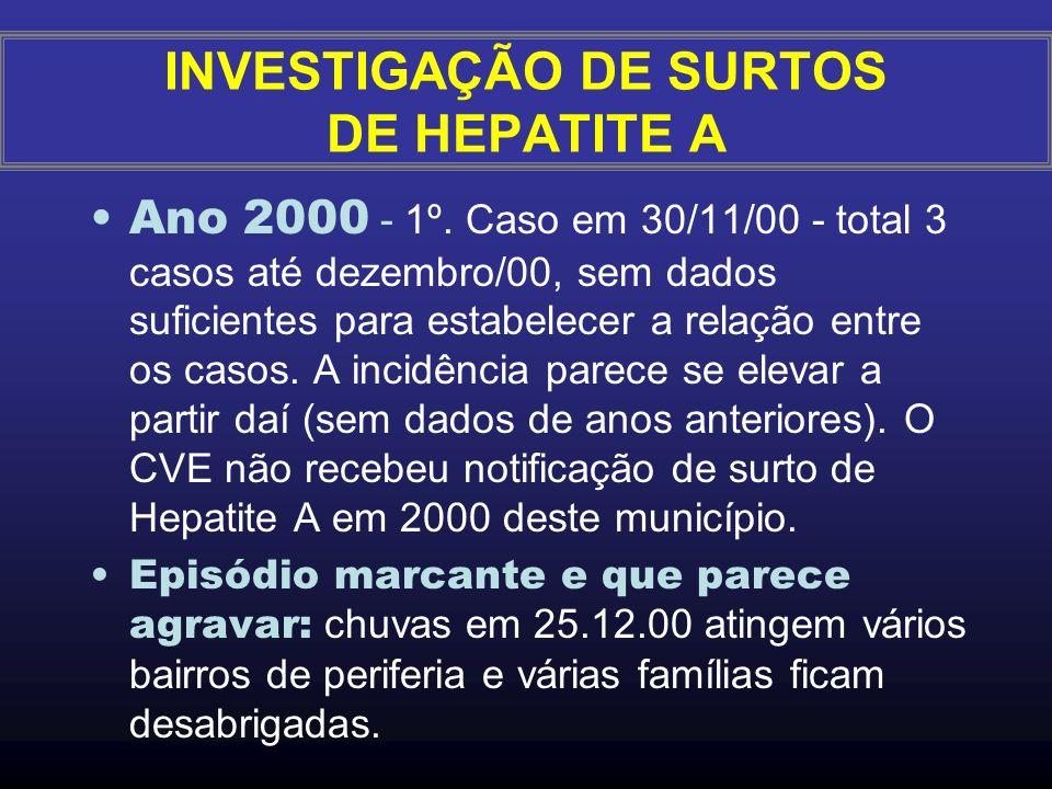 CENÁRIO: Observação e Notificação de um Aumento de Casos de Hepatite A no município Y, DIR AY nos anos de 2000 a 2002 (Fonte: Caso verídico) INVESTIGA