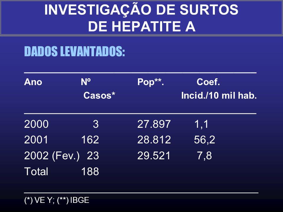 Ano 2000 - 1º. Caso em 30/11/00 - total 3 casos até dezembro/00, sem dados suficientes para estabelecer a relação entre os casos. A incidência parece