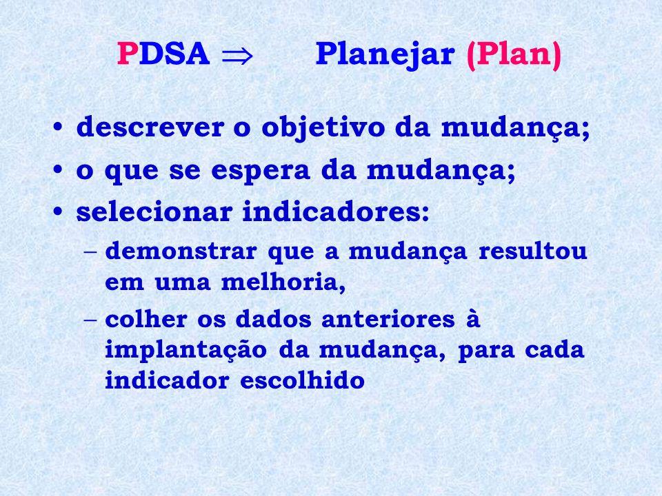 PDSA Planejar (Plan) descrever o objetivo da mudança; o que se espera da mudança; selecionar indicadores: – demonstrar que a mudança resultou em uma m