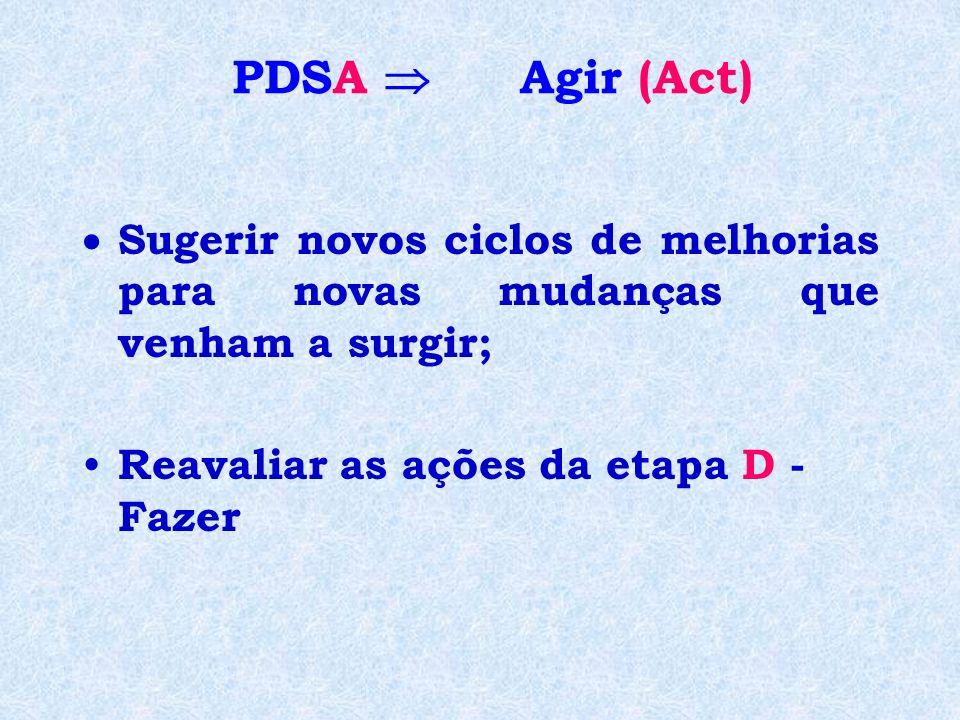 Sugerir novos ciclos de melhorias para novas mudanças que venham a surgir; Reavaliar as ações da etapa D - Fazer PDSA Agir (Act)