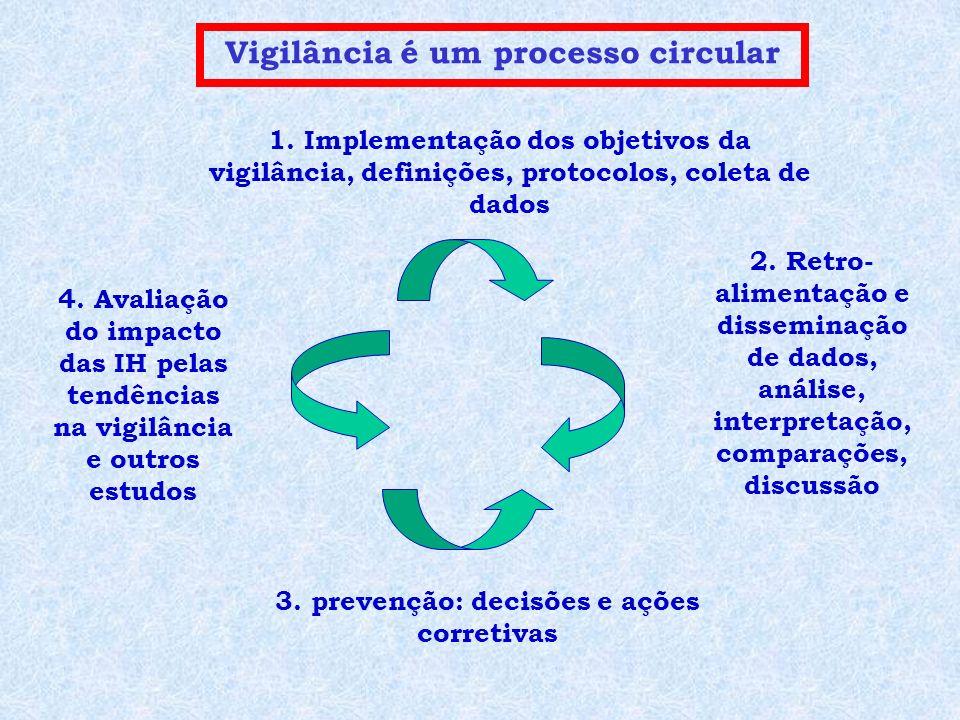 Vigilância é um processo circular 1. Implementação dos objetivos da vigilância, definições, protocolos, coleta de dados 2. Retro- alimentação e dissem