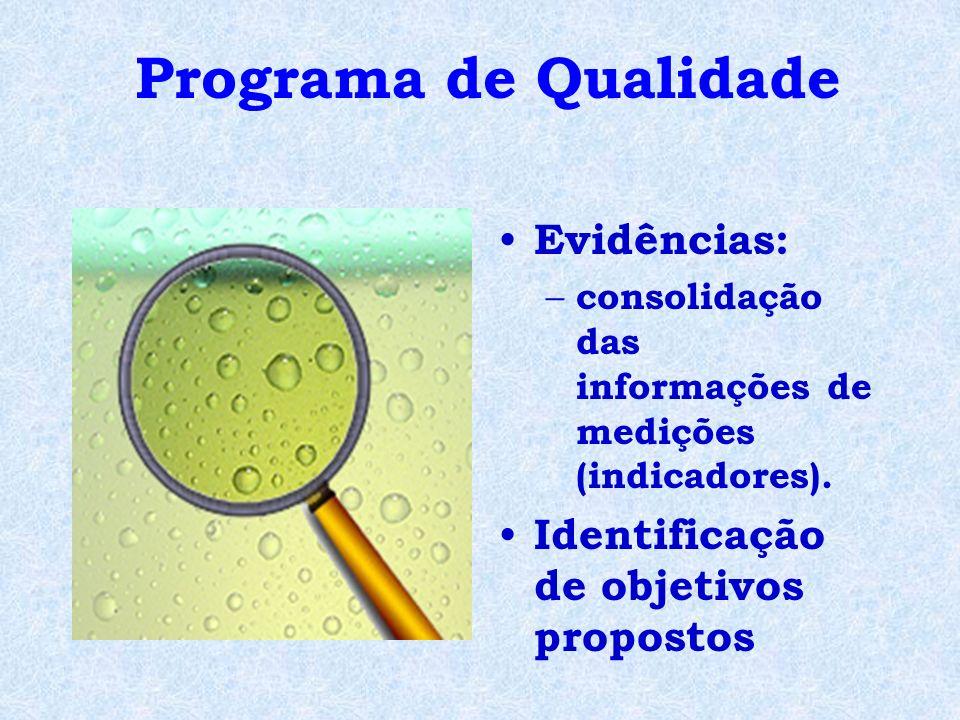 Evidências: – consolidação das informações de medições (indicadores). Identificação de objetivos propostos Programa de Qualidade