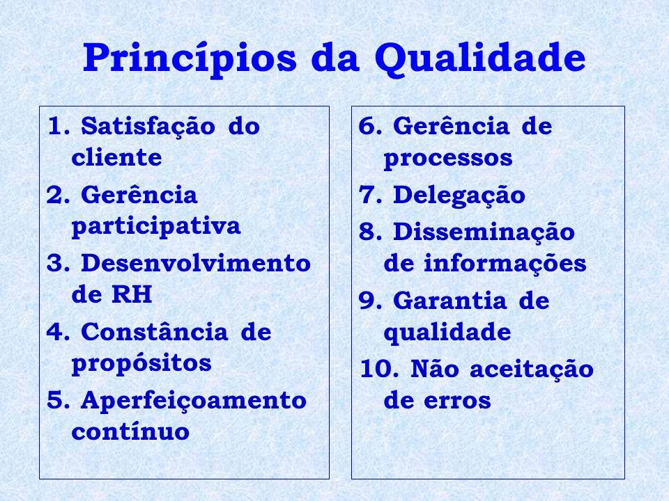 Princípios da Qualidade 1. Satisfação do cliente 2. Gerência participativa 3. Desenvolvimento de RH 4. Constância de propósitos 5. Aperfeiçoamento con