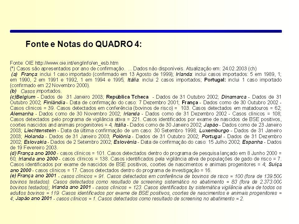 Fonte e Notas do QUADRO 4: