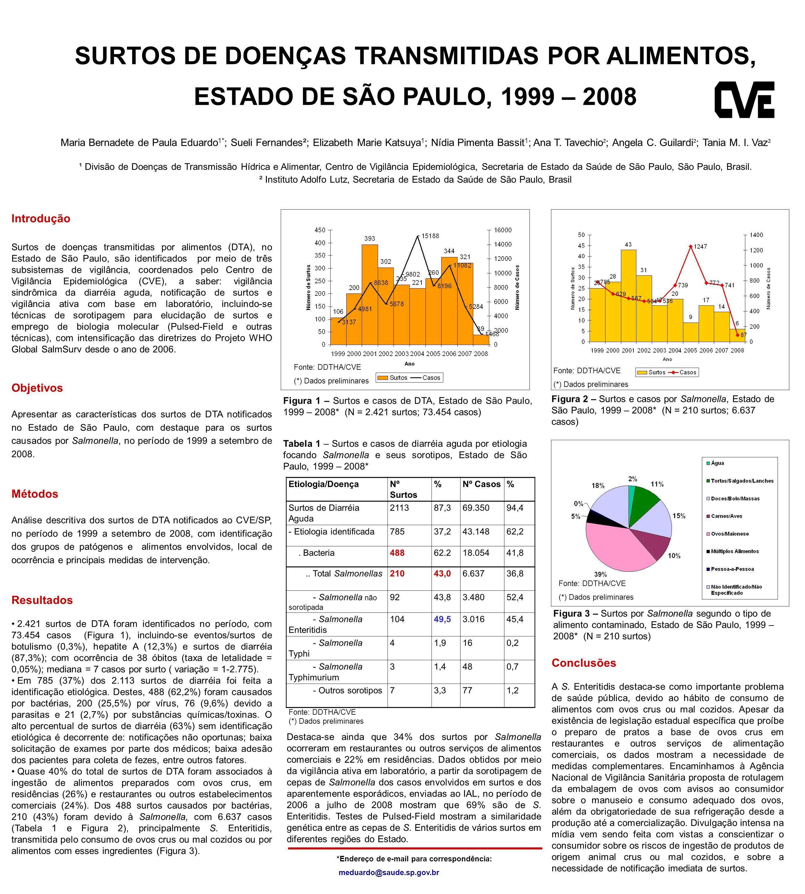 Introdução Surtos de doenças transmitidas por alimentos (DTA), no Estado de São Paulo, são identificados por meio de três subsistemas de vigilância, coordenados pelo Centro de Vigilância Epidemiológica (CVE), a saber: vigilância sindrômica da diarréia aguda, notificação de surtos e vigilância ativa com base em laboratório, incluindo-se técnicas de sorotipagem para elucidação de surtos e emprego de biologia molecular (Pulsed-Field e outras técnicas), com intensificação das diretrizes do Projeto WHO Global SalmSurv desde o ano de 2006.