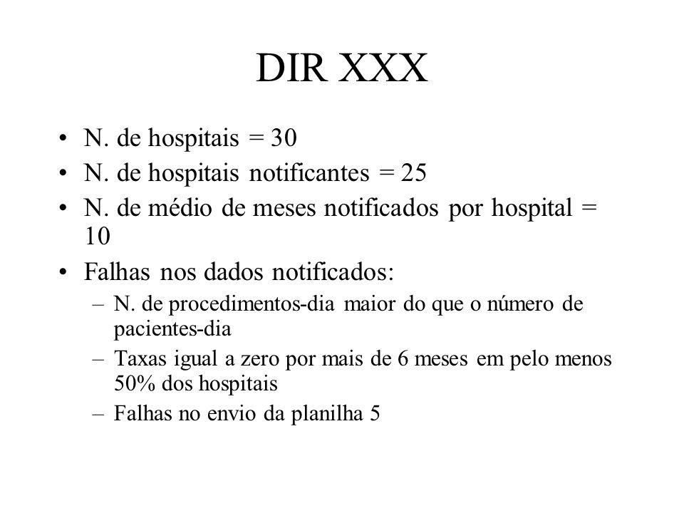 DIR XXX N. de hospitais = 30 N. de hospitais notificantes = 25 N. de médio de meses notificados por hospital = 10 Falhas nos dados notificados: –N. de