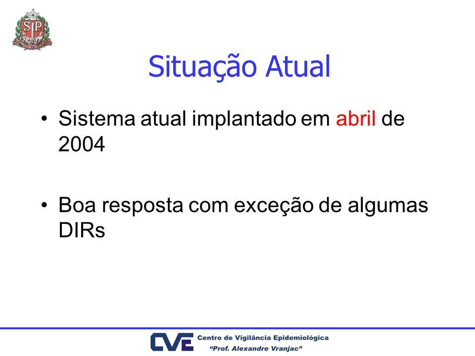 Situação Atual Sistema atual implantado em abril de 2004 Boa resposta com exceção de algumas DIRs