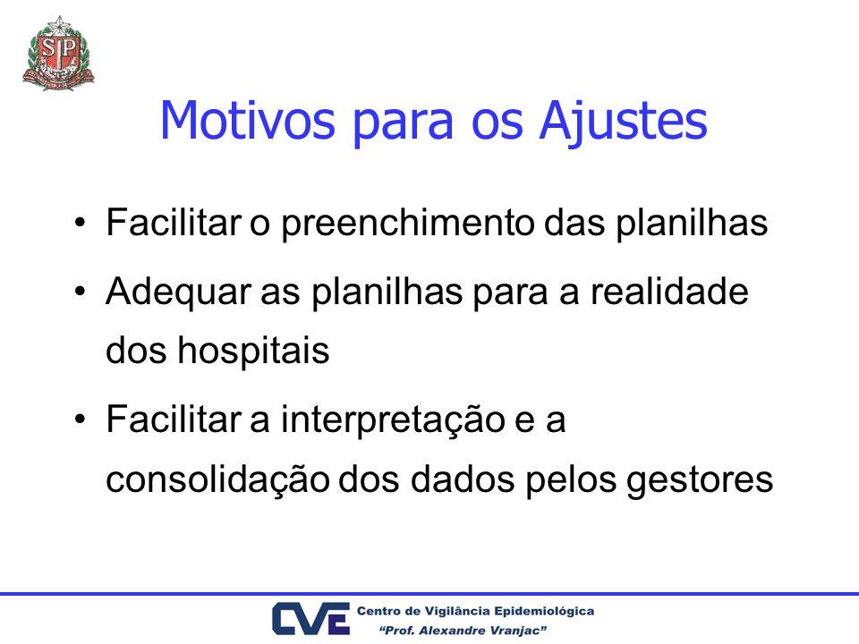 Motivos para os Ajustes Facilitar o preenchimento das planilhas Adequar as planilhas para a realidade dos hospitais Facilitar a interpretação e a cons