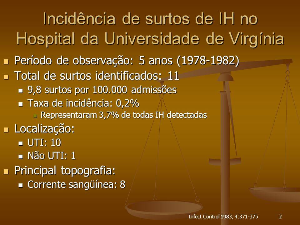 Semin Infect Control 2001;1:73-843 Surtos estudados pelo CDC na última década Total de investigações: 114 Total de investigações: 114 País (anualmente): País (anualmente): Estados Unidos: 6 a 16 Estados Unidos: 6 a 16 Outros países: 7 Outros países: 7 Localização do paciente: Localização do paciente: Pacientes internados: 70% Pacientes internados: 70% UTI: 28% UTI: 28% Não UTI: 72% Não UTI: 72% Unidade de diálise: 13% Unidade de diálise: 13% Unidades ambulatoriais: 8% Unidades ambulatoriais: 8% Unidades para pacientes crônicos: 5% Unidades para pacientes crônicos: 5% Atendimento domiciliar: 4% Atendimento domiciliar: 4%