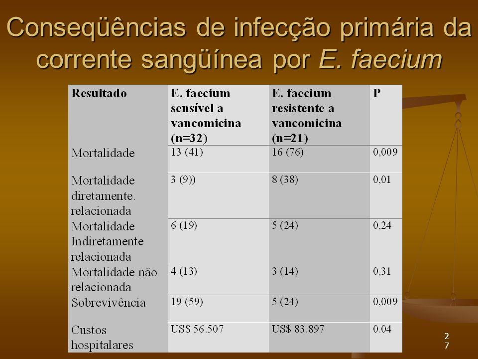 27 Conseqüências de infecção primária da corrente sangüínea por E. faecium
