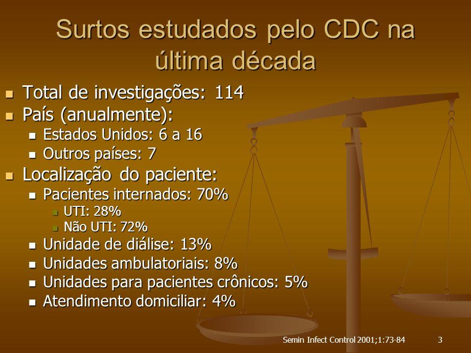 Semin Infect Control 2001;1:73-844 Surtos estudados pelo CDC na última década Etiologia: Etiologia: Bactérias: 64% Bactérias: 64% Fungos: 9% Fungos: 9% Vírus: 7% Vírus: 7% Endotoxinas: 7% Endotoxinas: 7% Parasitas: 2% Parasitas: 2% Não infecciosa: 11% Não infecciosa: 11% Principais associações: Principais associações: Procedimentos invasivos: 46% Procedimentos invasivos: 46% Cirurgias: 21 (18%) Cirurgias: 21 (18%) Diálise: 16 (14%) Diálise: 16 (14%) Hemodializadores:10 Hemodializadores:10 Dispositivos sem agulha: 7 (6%) Dispositivos sem agulha: 7 (6%) Produtos contaminados: 18% Produtos contaminados: 18%