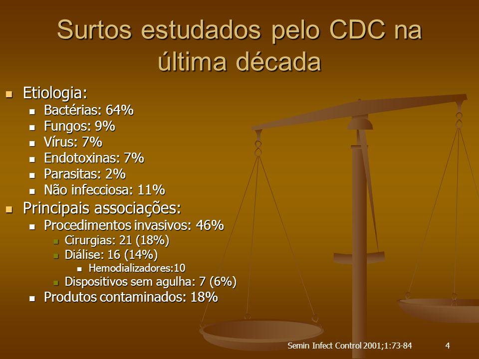 Semin Infect Control 2001;1:73-844 Surtos estudados pelo CDC na última década Etiologia: Etiologia: Bactérias: 64% Bactérias: 64% Fungos: 9% Fungos: 9