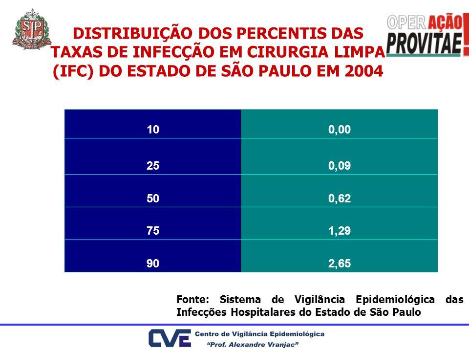 100,00 250,09 500,62 751,29 902,65 DISTRIBUIÇÃO DOS PERCENTIS DAS TAXAS DE INFECÇÃO EM CIRURGIA LIMPA (IFC) DO ESTADO DE SÃO PAULO EM 2004 Fonte: Sist