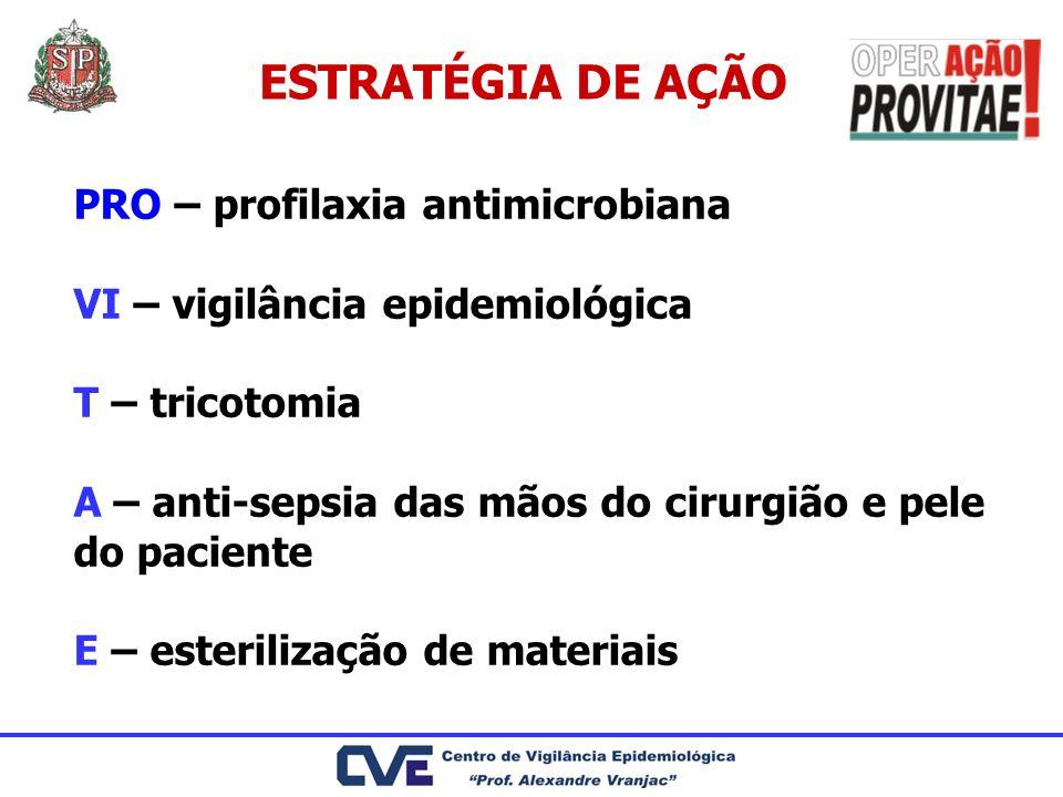 ESTRATÉGIA DE AÇÃO PRO – profilaxia antimicrobiana VI – vigilância epidemiológica T – tricotomia A – anti-sepsia das mãos do cirurgião e pele do pacie