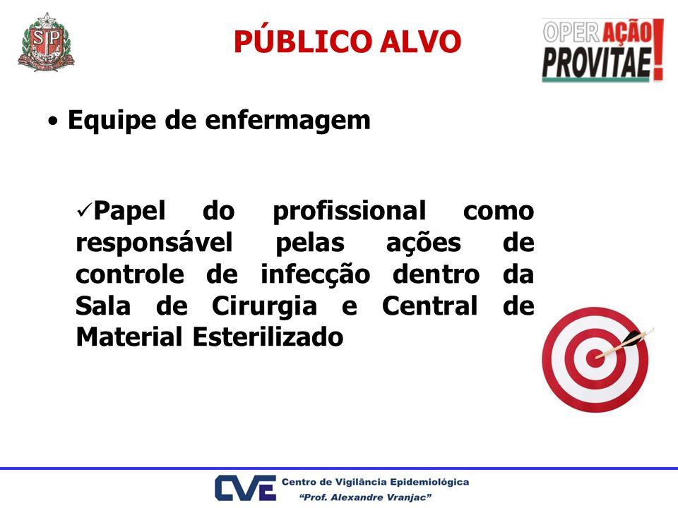 PÚBLICO ALVO Equipe de enfermagem Papel do profissional como responsável pelas ações de controle de infecção dentro da Sala de Cirurgia e Central de M