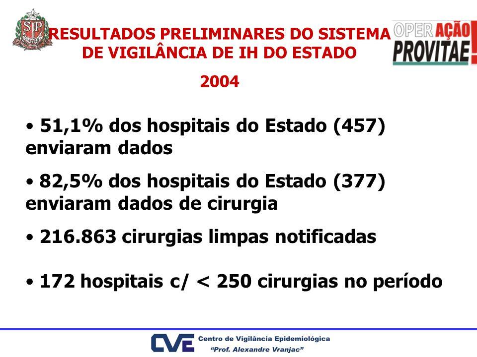 RESULTADOS PRELIMINARES DO SISTEMA DE VIGILÂNCIA DE IH DO ESTADO 2004 51,1% dos hospitais do Estado (457) enviaram dados 82,5% dos hospitais do Estado