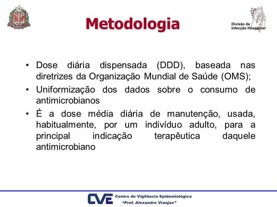 Metodologia Dose diária dispensada (DDD), baseada nas diretrizes da Organização Mundial de Saúde (OMS); Uniformização dos dados sobre o consumo de ant