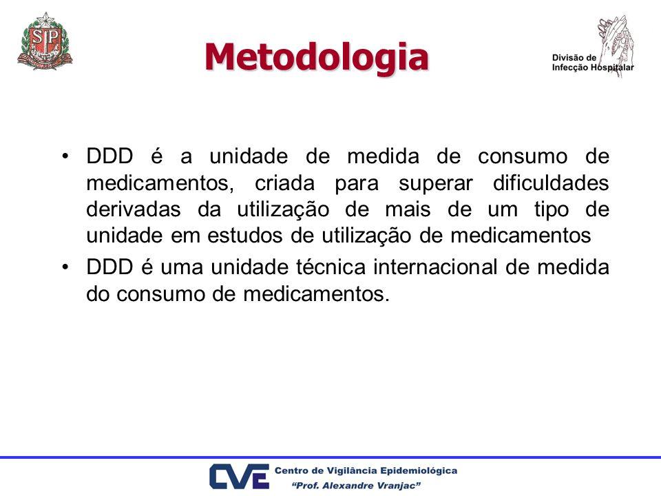 Metodologia DDD é a unidade de medida de consumo de medicamentos, criada para superar dificuldades derivadas da utilização de mais de um tipo de unida
