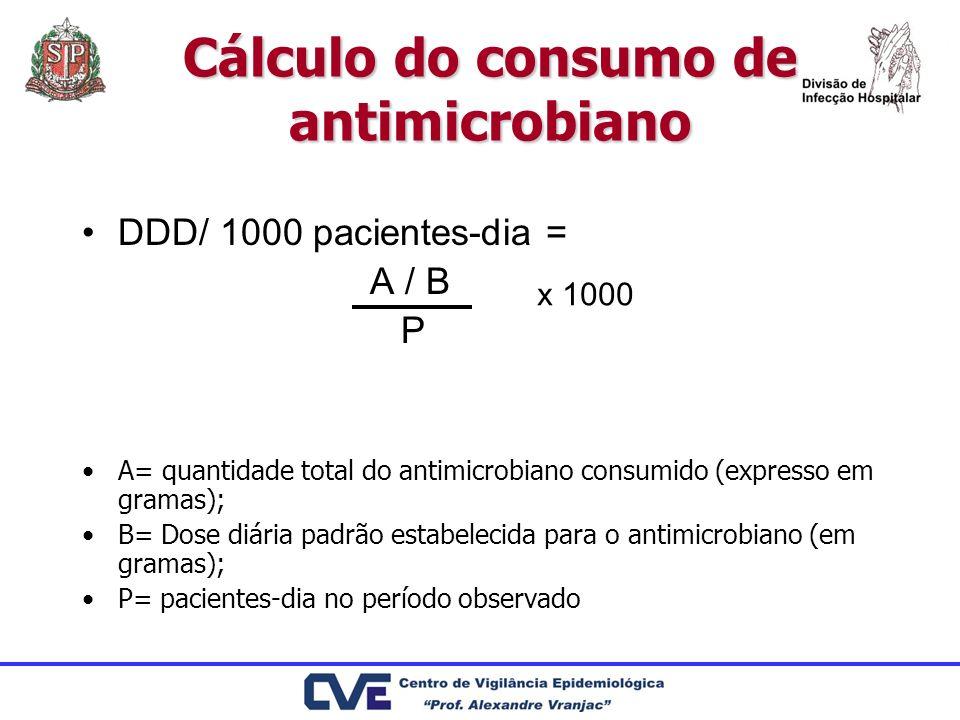 Cálculo do consumo de antimicrobiano DDD/ 1000 pacientes-dia = A / B P A= quantidade total do antimicrobiano consumido (expresso em gramas); B= Dose d