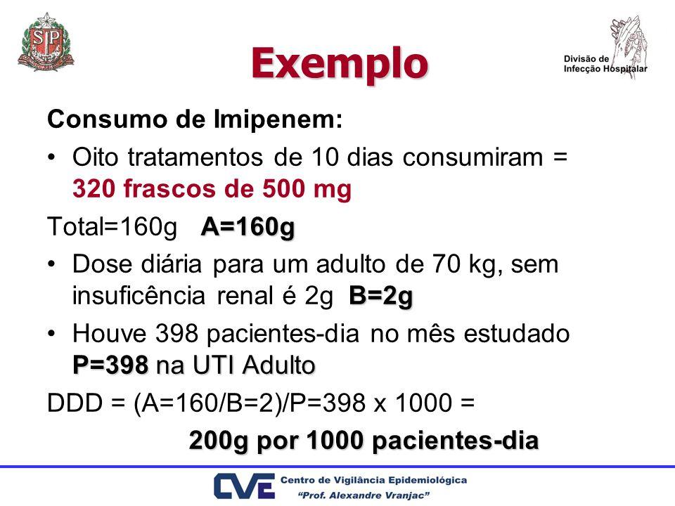 Exemplo Consumo de Imipenem: Oito tratamentos de 10 dias consumiram = 320 frascos de 500 mg A=160g Total=160g A=160g B=2gDose diária para um adulto de