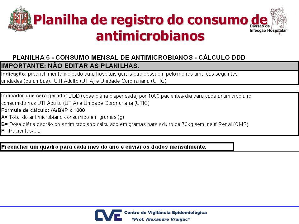 Planilha de registro do consumo de antimicrobianos