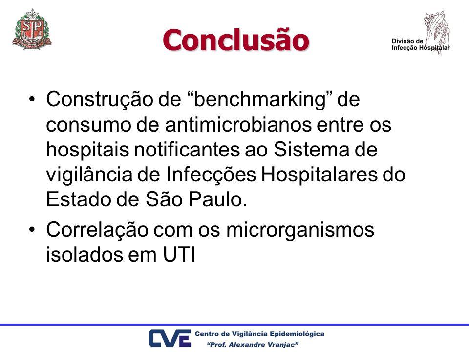 Conclusão Construção de benchmarking de consumo de antimicrobianos entre os hospitais notificantes ao Sistema de vigilância de Infecções Hospitalares