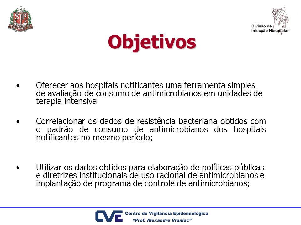 Objetivos Oferecer aos hospitais notificantes uma ferramenta simples de avaliação de consumo de antimicrobianos em unidades de terapia intensiva Corre