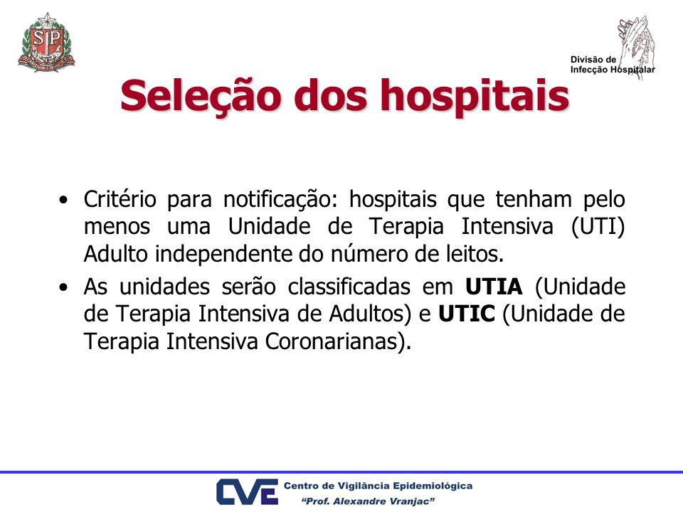Seleção dos hospitais Critério para notificação: hospitais que tenham pelo menos uma Unidade de Terapia Intensiva (UTI) Adulto independente do número