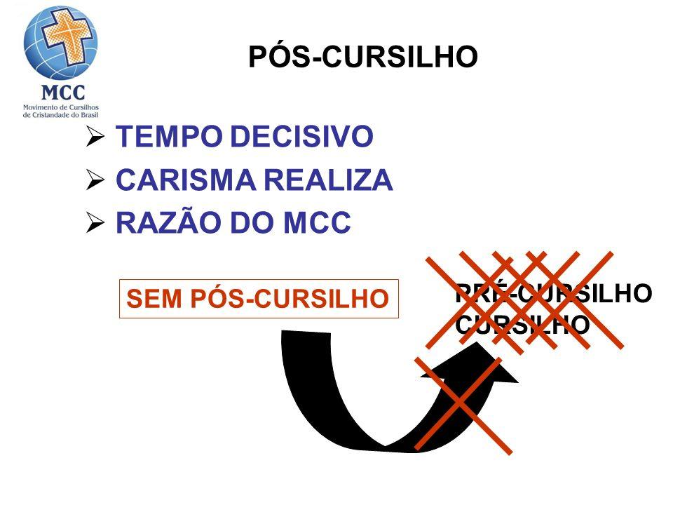 PÓS-CURSILHO TEMPO DECISIVO CARISMA REALIZA RAZÃO DO MCC SEM PÓS-CURSILHO PRÉ-CURSILHO CURSILHO