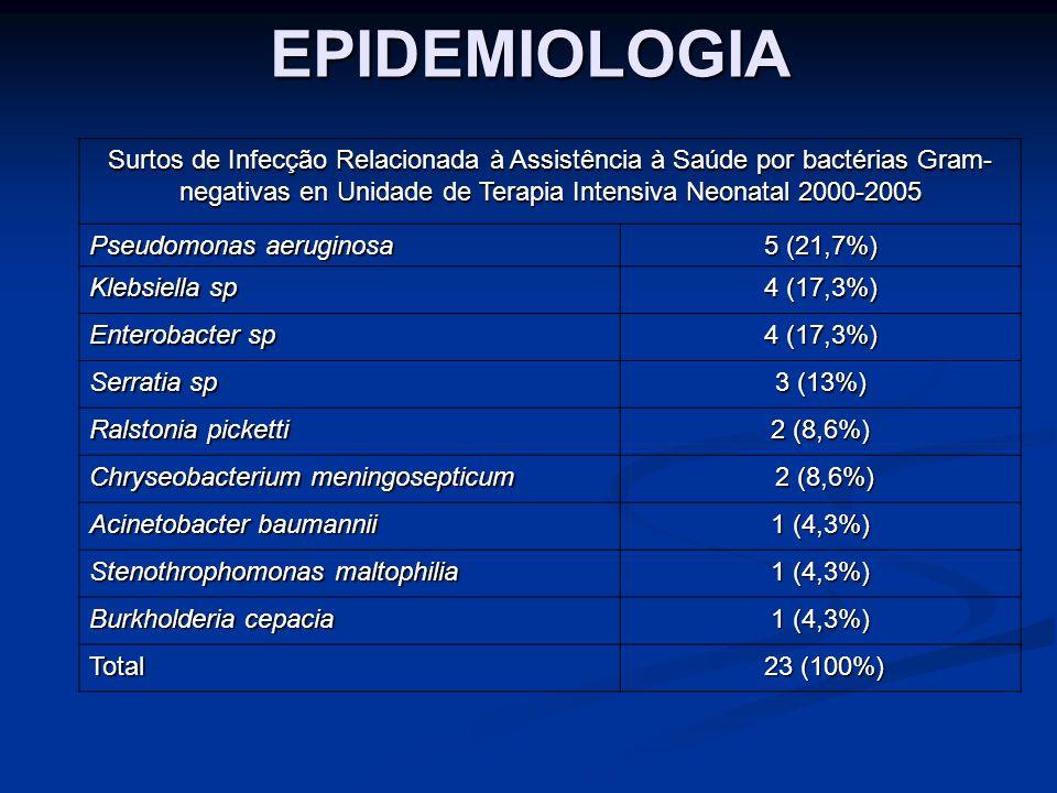 EPIDEMIOLOGIA Surtos de Infecção Relacionada à Assistência à Saúde por bactérias Gram- negativas en Unidade de Terapia Intensiva Neonatal 2000-2005 Ps
