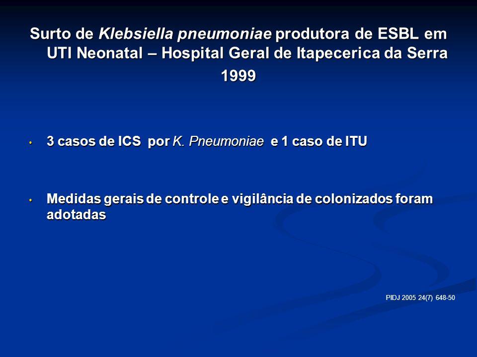 Surto de Klebsiella pneumoniae produtora de ESBL em UTI Neonatal – Hospital Geral de Itapecerica da Serra 1999 3 casos de ICS por K. Pneumoniae e 1 ca