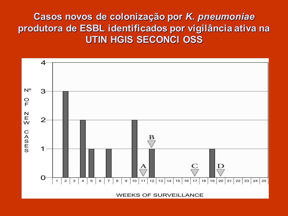 Casos novos de colonização por K. pneumoniae produtora de ESBL identificados por vigilância ativa na UTIN HGIS SECONCI OSS