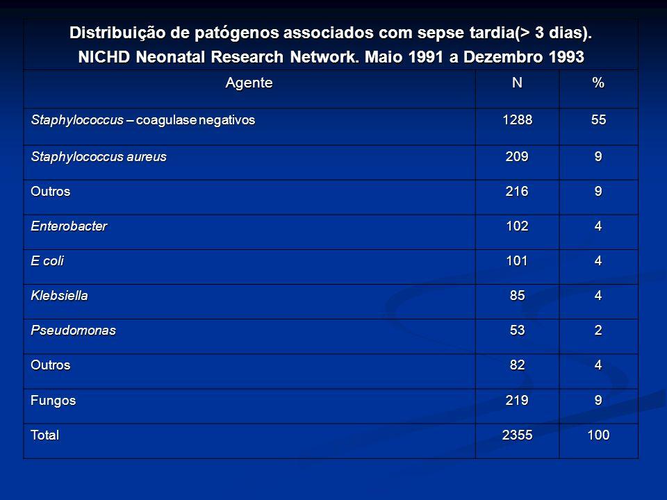 Distribuição de patógenos associados com sepse tardia(> 3 dias). NICHD Neonatal Research Network. Maio 1991 a Dezembro 1993 AgenteN% Staphylococcus –