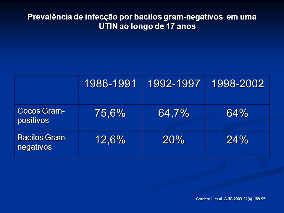 Prevalência de infecção por bacilos gram-negativos em uma UTIN ao longo de 17 anos 1986-19911992-19971998-2002 Cocos Gram- positivos 75,6%64,7%64% Bac