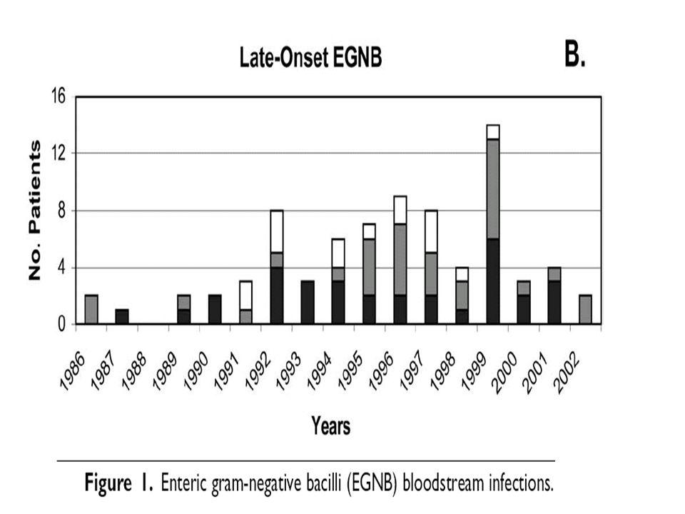 Surto de Klebsiella pneumoniae produtora de ESBL em UTI Neonatal – Hospital Geral de Itapecerica da Serra 1999 3 casos de ICS por K.