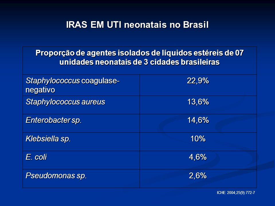IRAS EM UTI neonatais no Brasil Proporção de agentes isolados de líquidos estéreis de 07 unidades neonatais de 3 cidades brasileiras Staphylococcus co