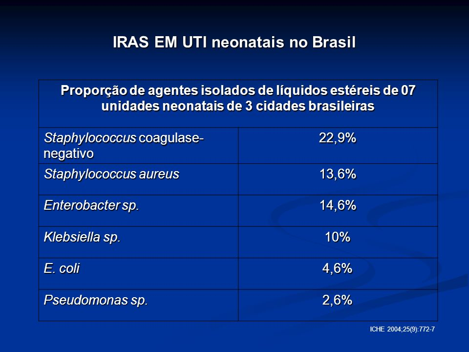 UTIN de Hospital Unversitário - Klebsiella pneumoniae 20% UTIN de Hospital Unversitário - Klebsiella pneumoniae 20% AJIC 2002 30(1).