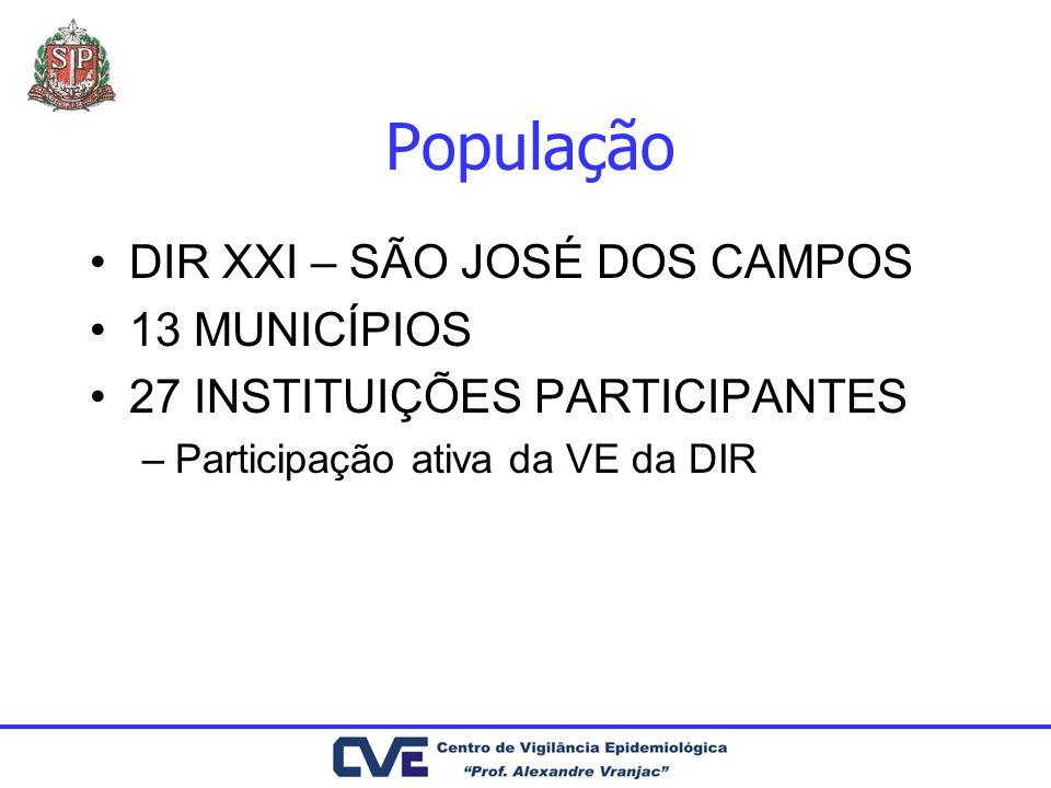 População DIR XXI – SÃO JOSÉ DOS CAMPOS 13 MUNICÍPIOS 27 INSTITUIÇÕES PARTICIPANTES –Participação ativa da VE da DIR