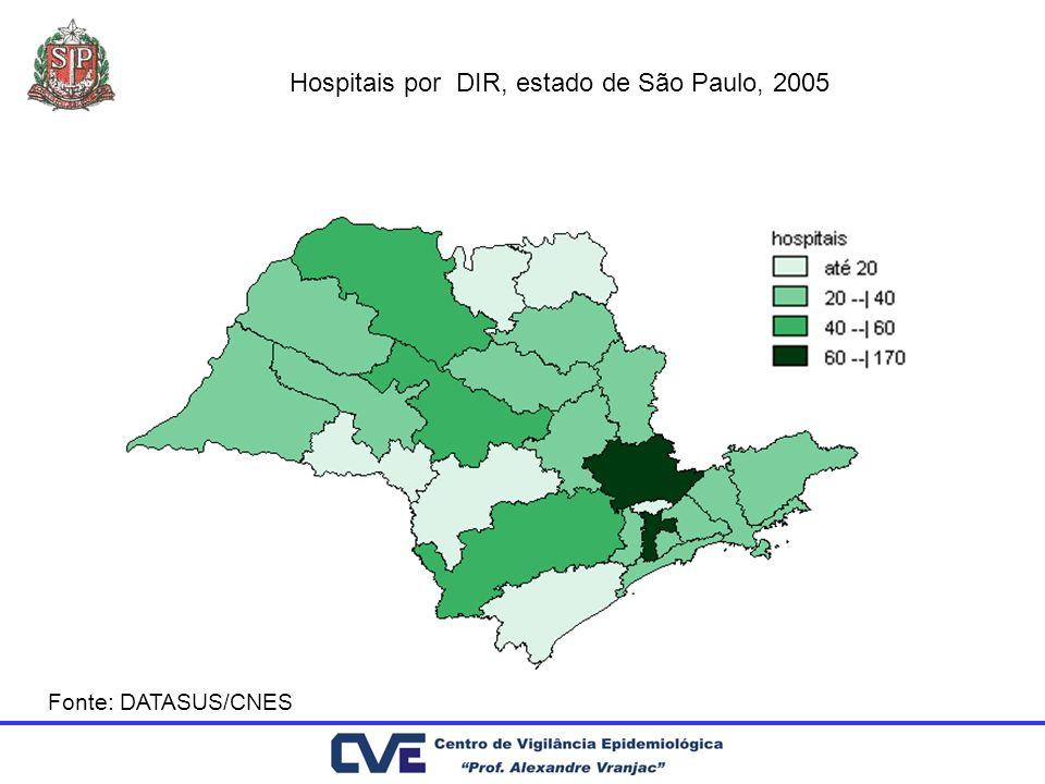 Hospitais por DIR, estado de São Paulo, 2005 Fonte: DATASUS/CNES