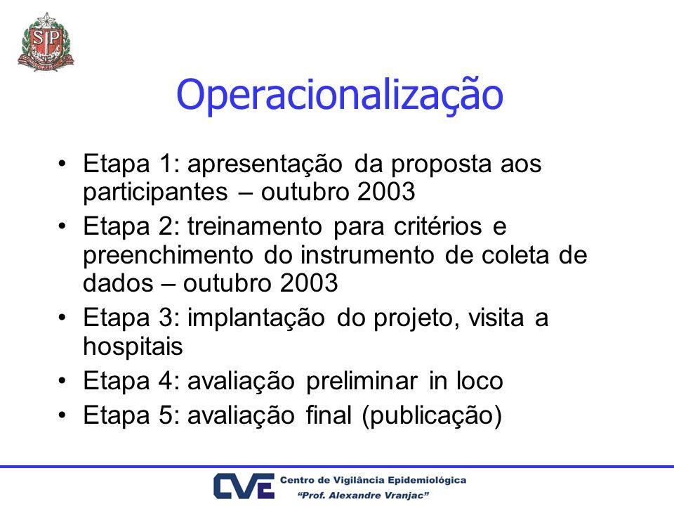 Operacionalização Etapa 1: apresentação da proposta aos participantes – outubro 2003 Etapa 2: treinamento para critérios e preenchimento do instrument