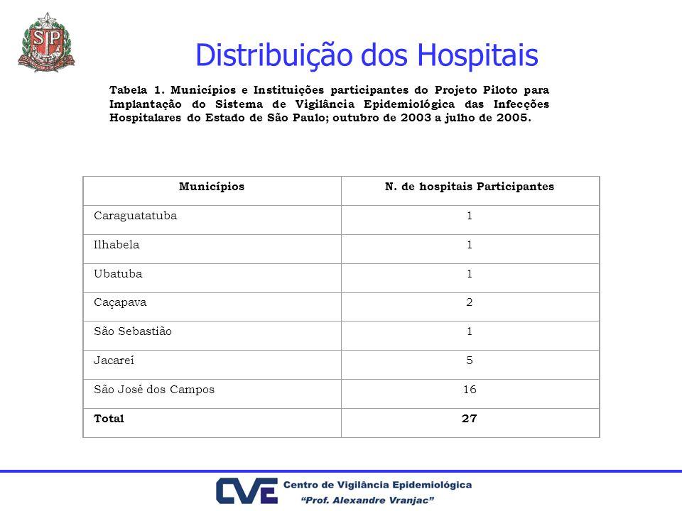Distribuição dos Hospitais Tabela 1. Municípios e Instituições participantes do Projeto Piloto para Implantação do Sistema de Vigilância Epidemiológic