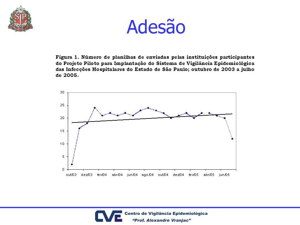 Adesão Figura 1. Número de planilhas de enviadas pelas instituições participantes do Projeto Piloto para Implantação do Sistema de Vigilância Epidemio