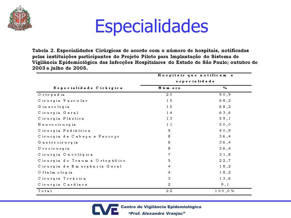 Especialidades Tabela 2. Especialidades Cirúrgicas de acordo com o número de hospitais, notificadas pelas instituições participantes do Projeto Piloto