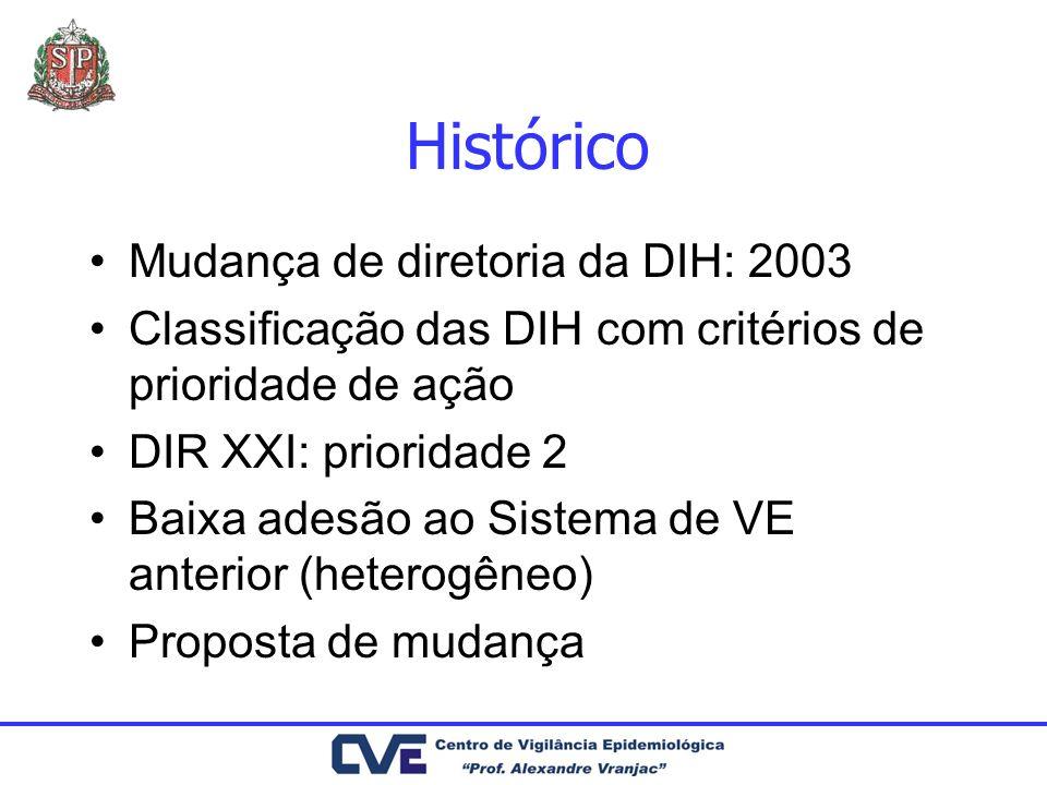Histórico Mudança de diretoria da DIH: 2003 Classificação das DIH com critérios de prioridade de ação DIR XXI: prioridade 2 Baixa adesão ao Sistema de