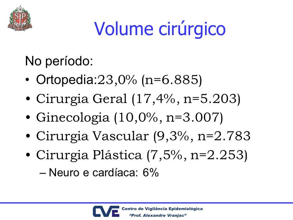 Volume cirúrgico No período: Ortopedia: 23,0% (n=6.885) Cirurgia Geral (17,4%, n=5.203) Ginecologia (10,0%, n=3.007) Cirurgia Vascular (9,3%, n=2.783