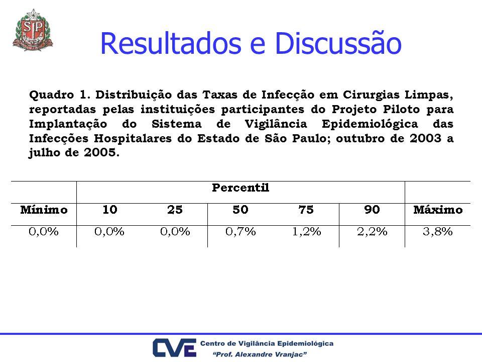 Resultados e Discussão Quadro 1. Distribuição das Taxas de Infecção em Cirurgias Limpas, reportadas pelas instituições participantes do Projeto Piloto