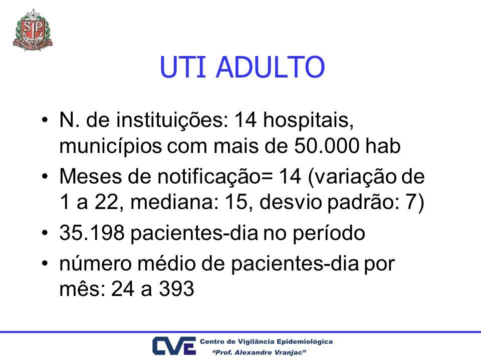 UTI ADULTO N. de instituições: 14 hospitais, municípios com mais de 50.000 hab Meses de notificação= 14 (variação de 1 a 22, mediana: 15, desvio padrã