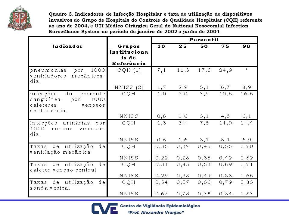Quadro 3. Indicadores de Infecção Hospitalar e taxa de utilização de dispositivos invasivos do Grupo de Hospitais do Controle de Qualidade Hospitalar